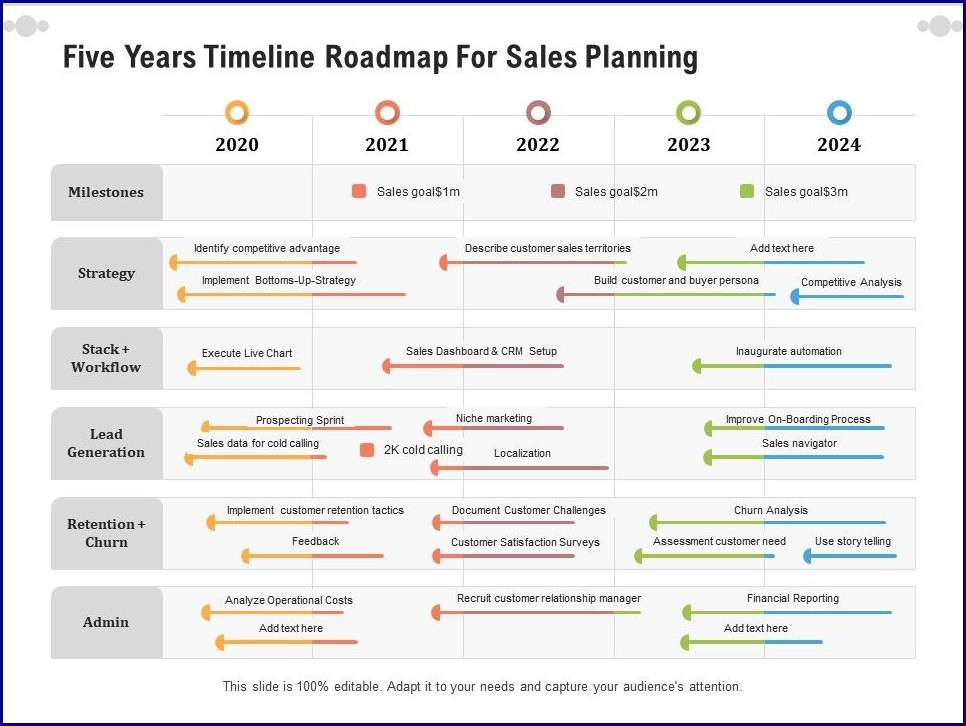 Example of 5 Year Plan Timeline