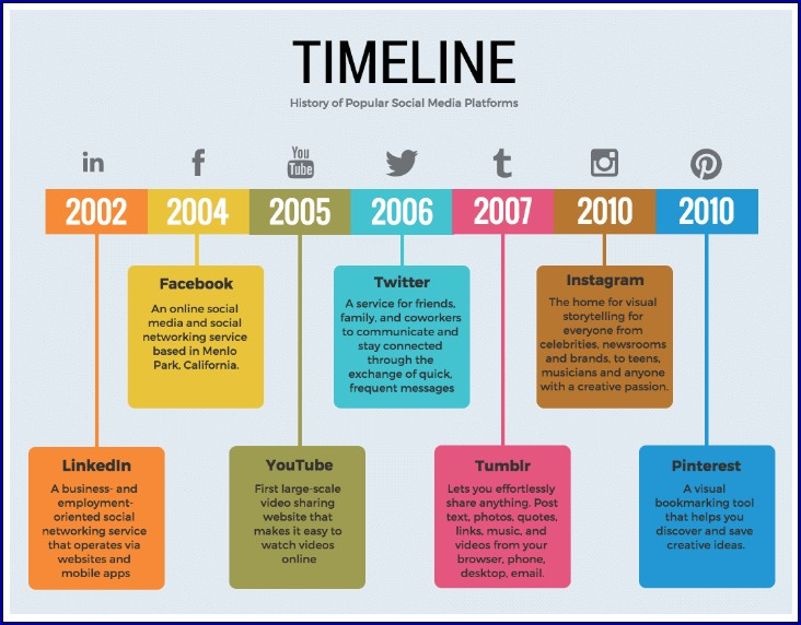 Example of Timeline Chart