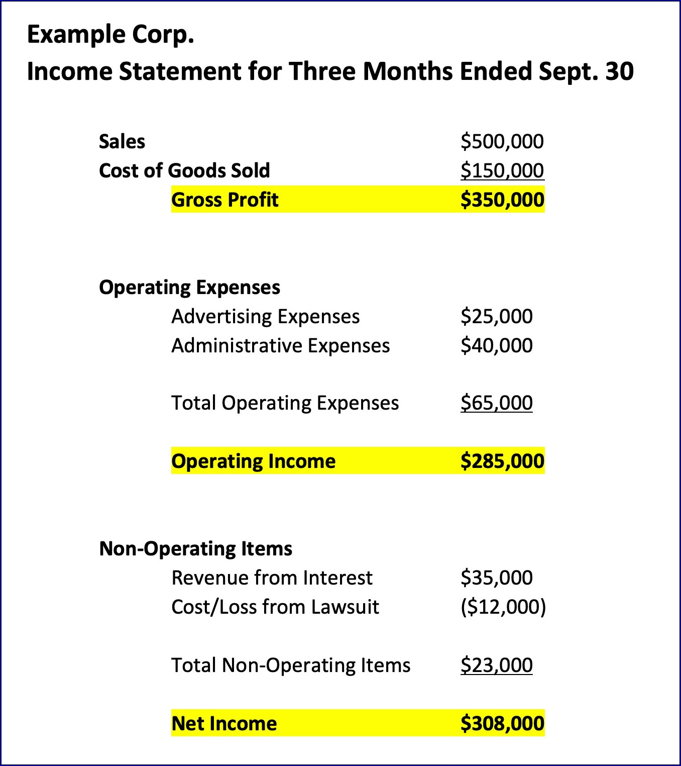 Income Statement Format Sample