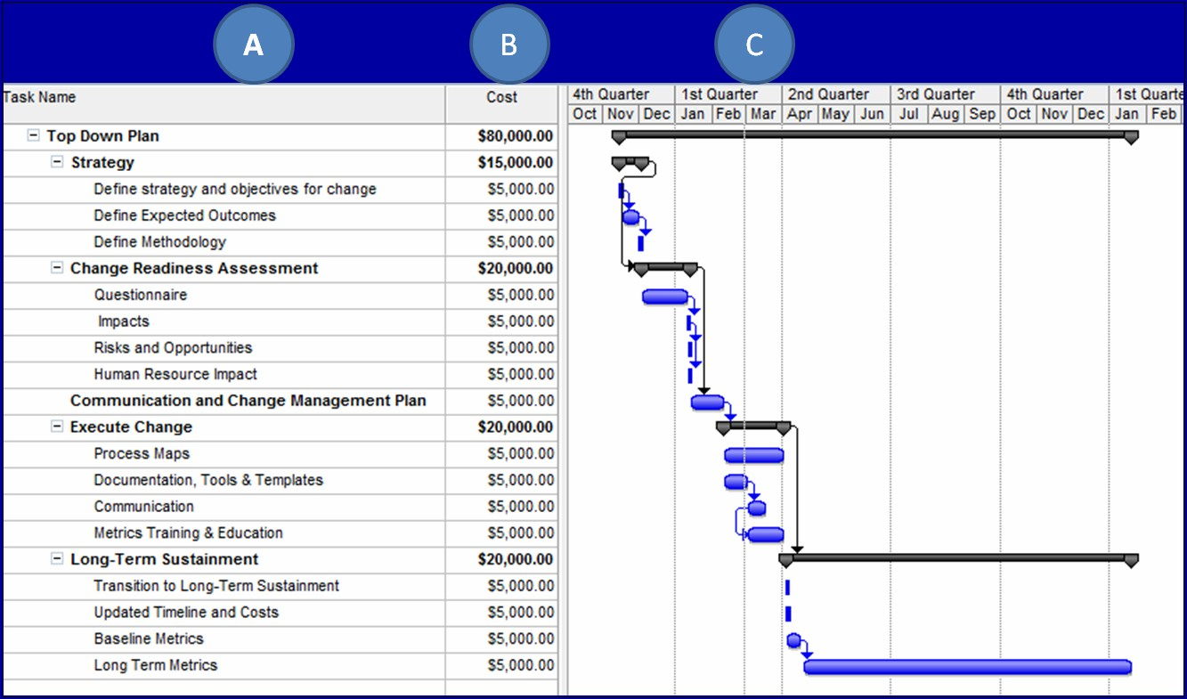 Project Budget Timeline Example